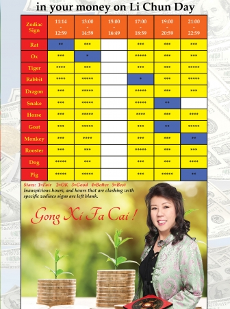Best timings for Banking in on Li Chun day, February 4, 2019